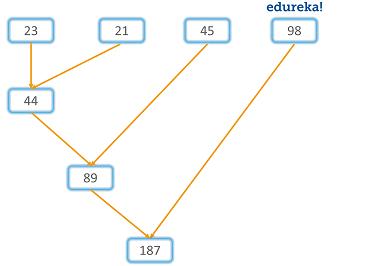 , Встроенные функции map, filter и reduce в Python