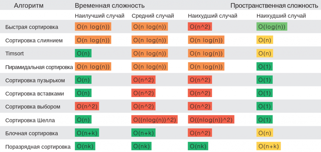 Алгоритмы сортировки: таблица сложности