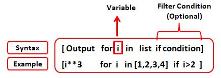 представление списков Python, Представление списков в языке Python