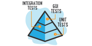 Testing pyramid diagram