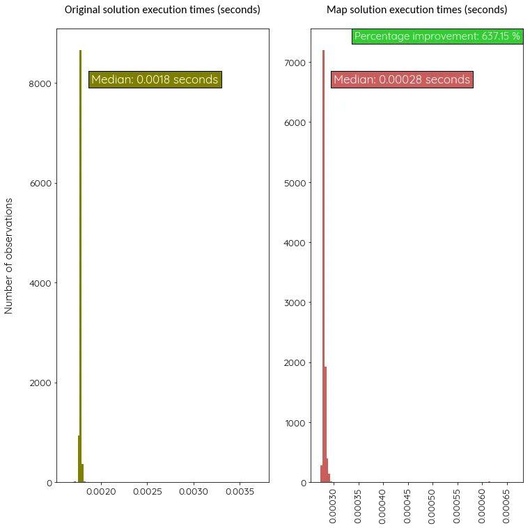 Производительность оптимизированной версии с map вместо циклов