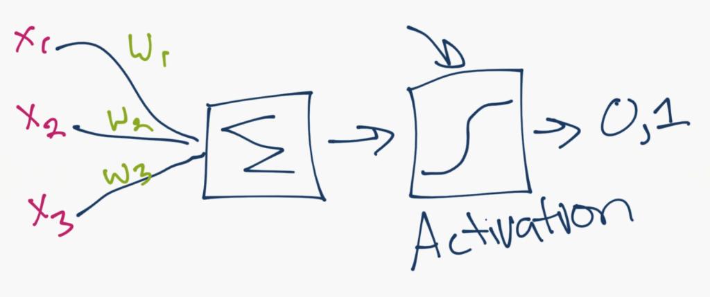 Глубокое обучение на Pytorch, Глубокое обучение и нейронные сети с Python и Pytorch, введение. Часть I