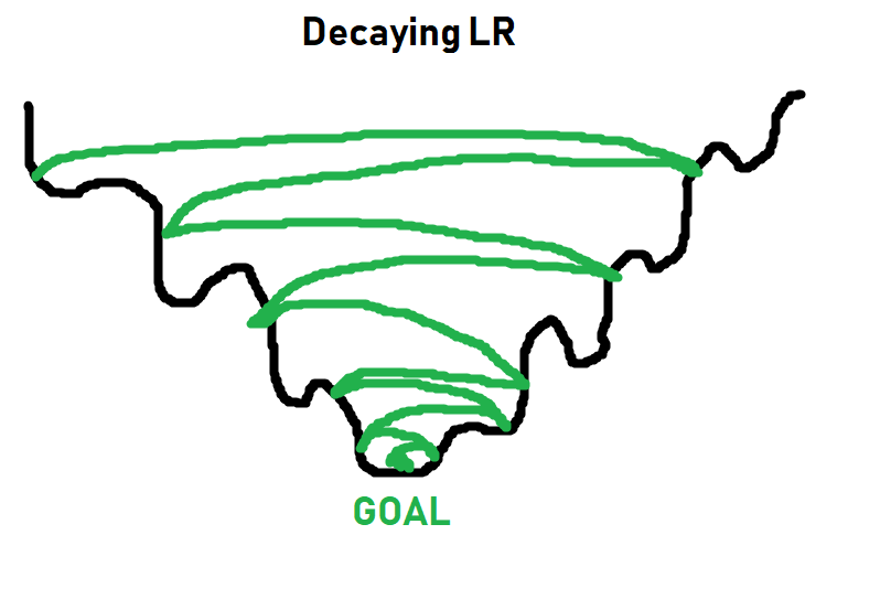 обучение нейронной сети, Глубокое обучение и нейронные сети с Python и Pytorch. Часть IV: обучение  нейронной сети