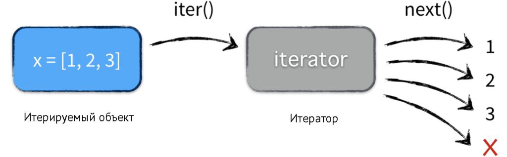 Итераторы и генераторы, Что такое итераторы и генераторы, чем они отличаются?