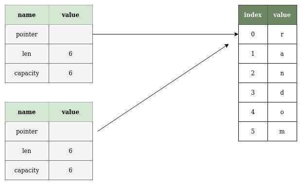Глубокое и поверхностное копирование, Глубокое и поверхностное копирование
