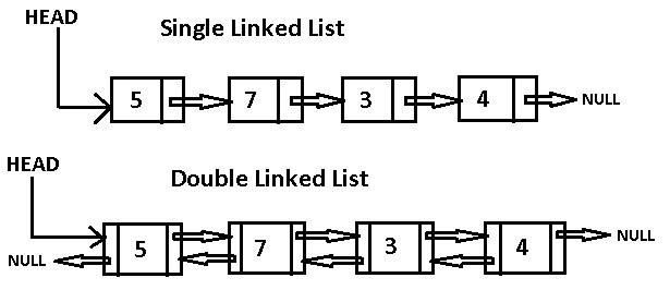 Схематическое изображение односвязного и двусвязного списка